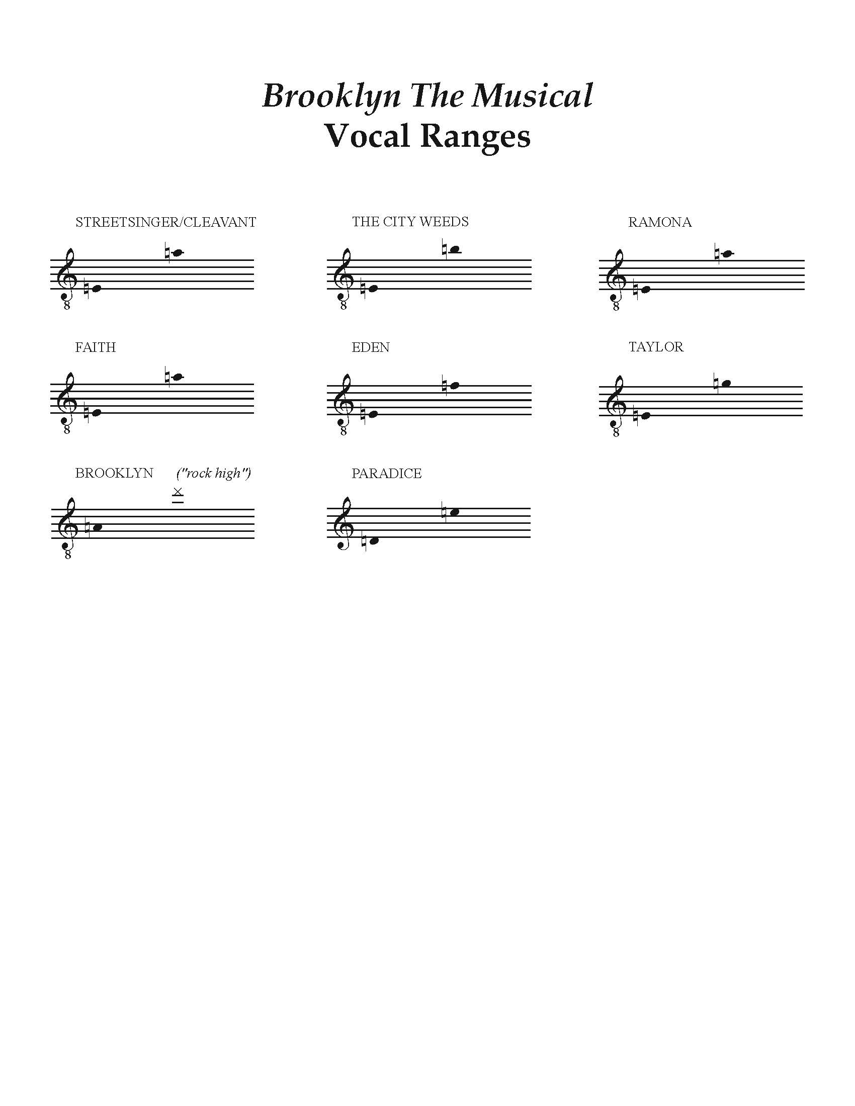 BKLYN the Musical Vocal Ranges