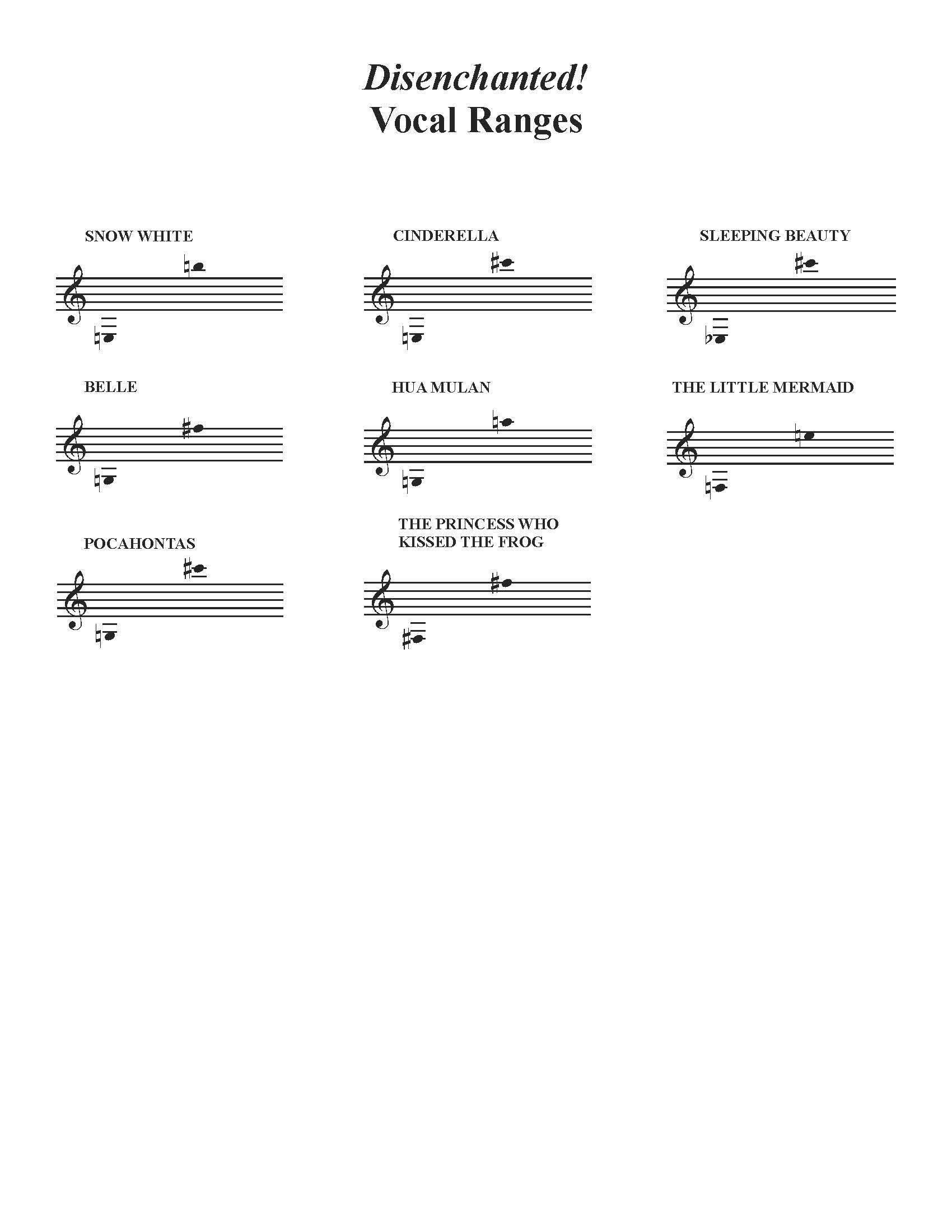 Disenchanted! Safe-On-Stage School Edition Vocal Ranges