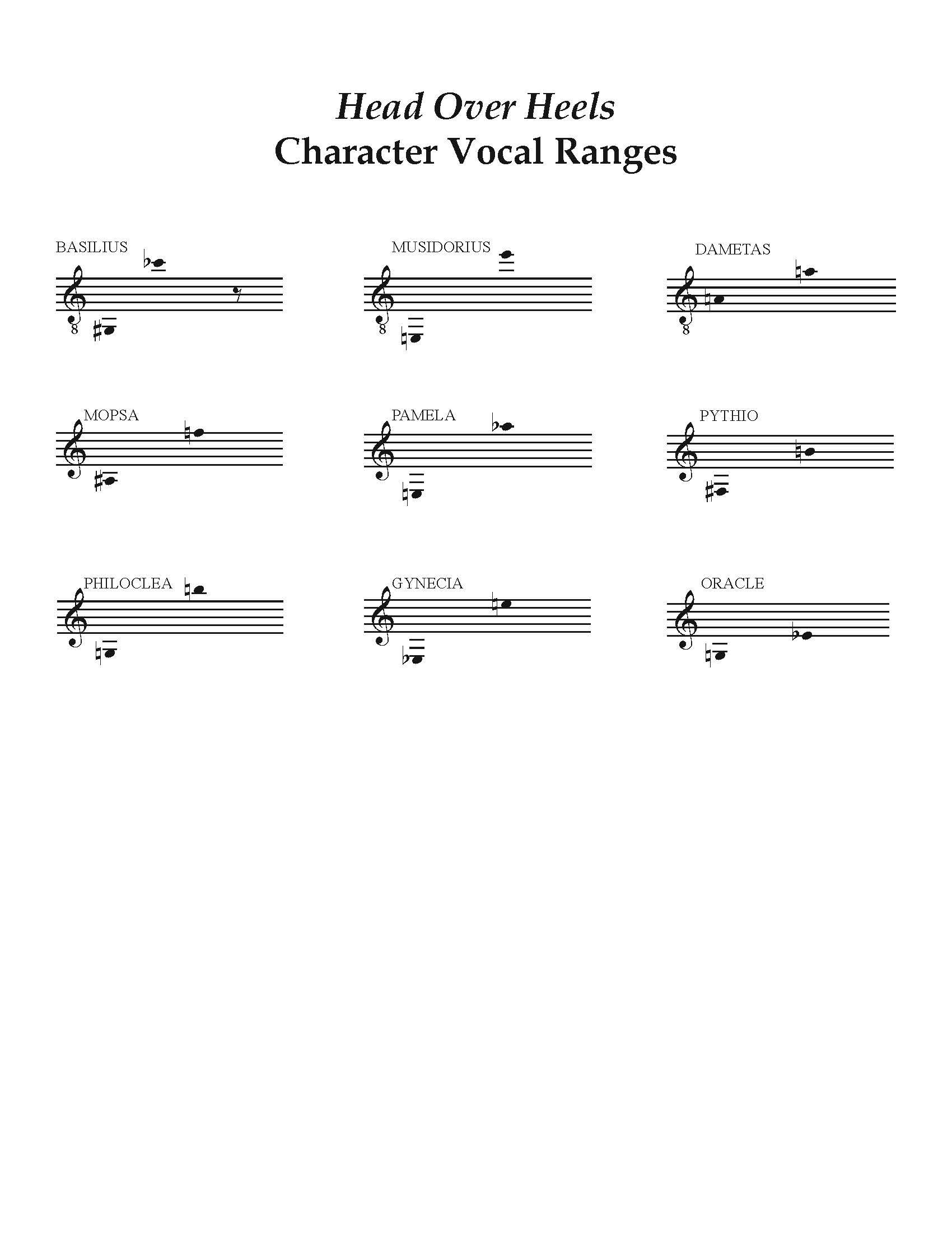 Head Over Heels Vocal Ranges