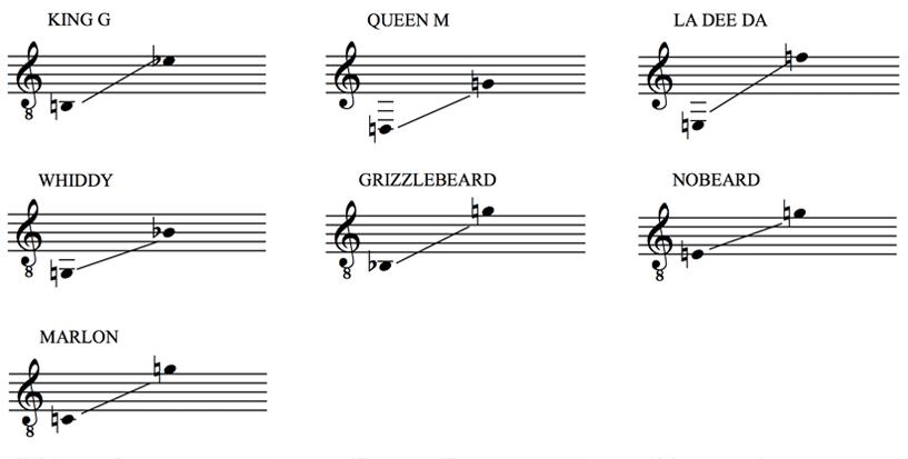 The Pirate La Dee Da Vocal Ranges