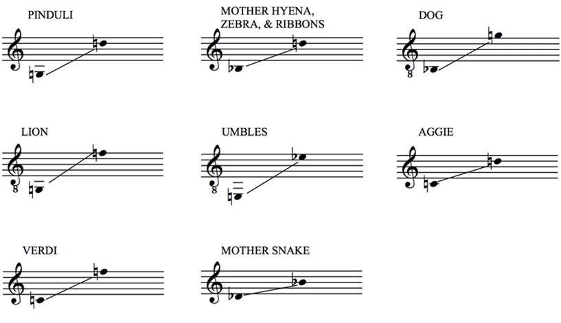 Stellaluna Vocal Ranges