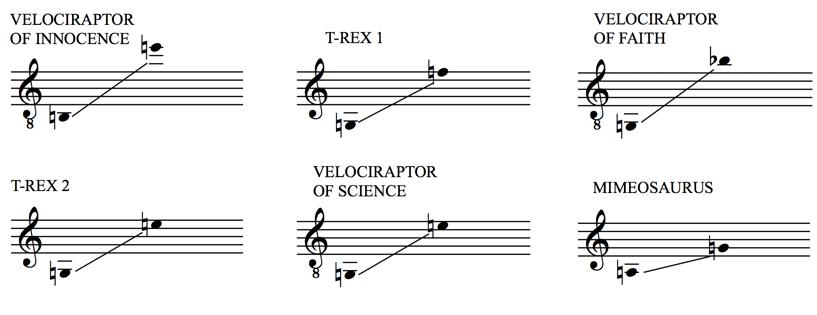 Triassic Parq Vocal Ranges