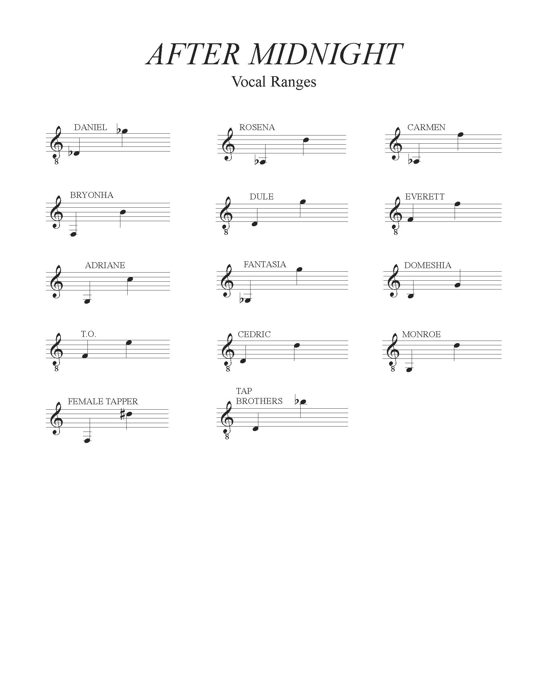 After Midnight Vocal Ranges