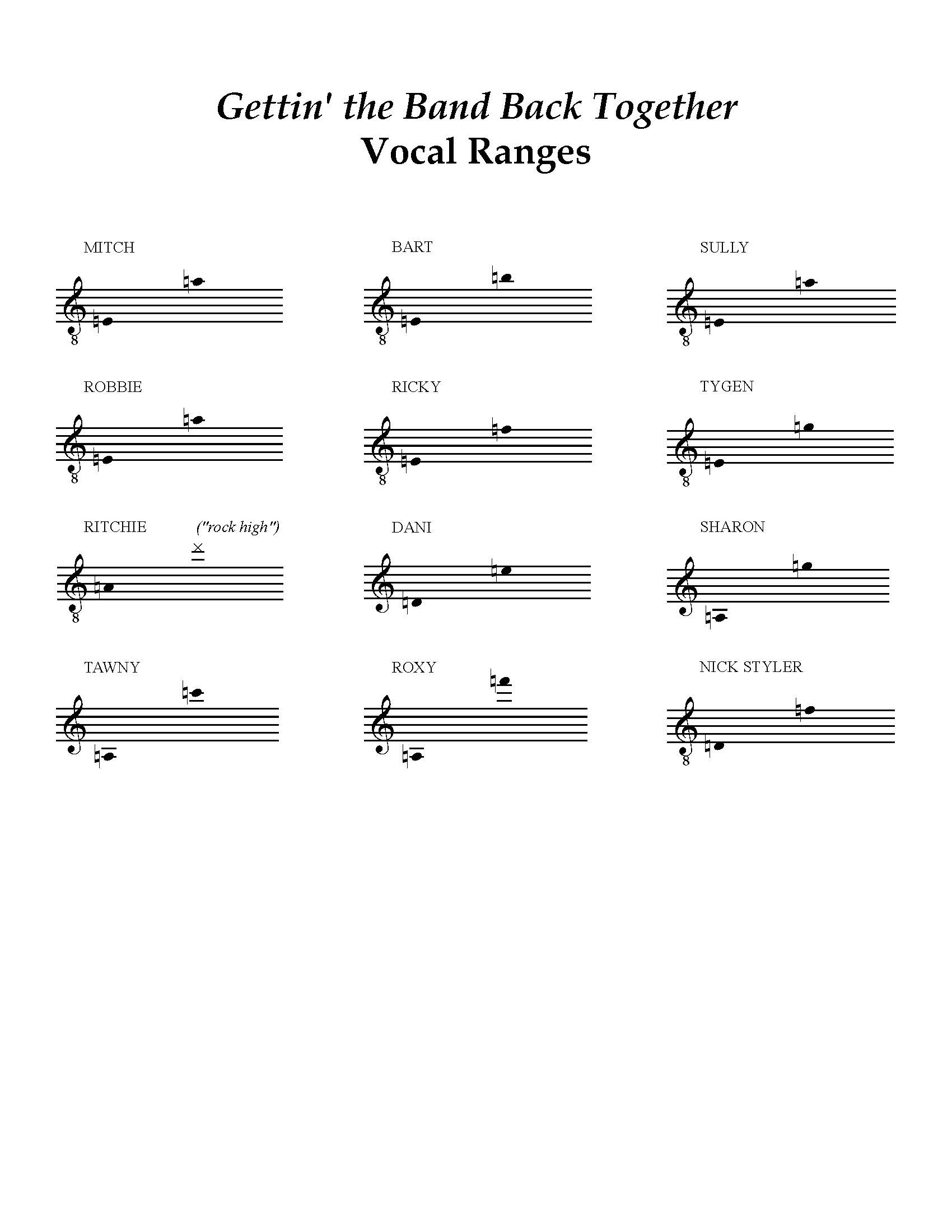 Gettin' the Band Back Together Vocal Ranges