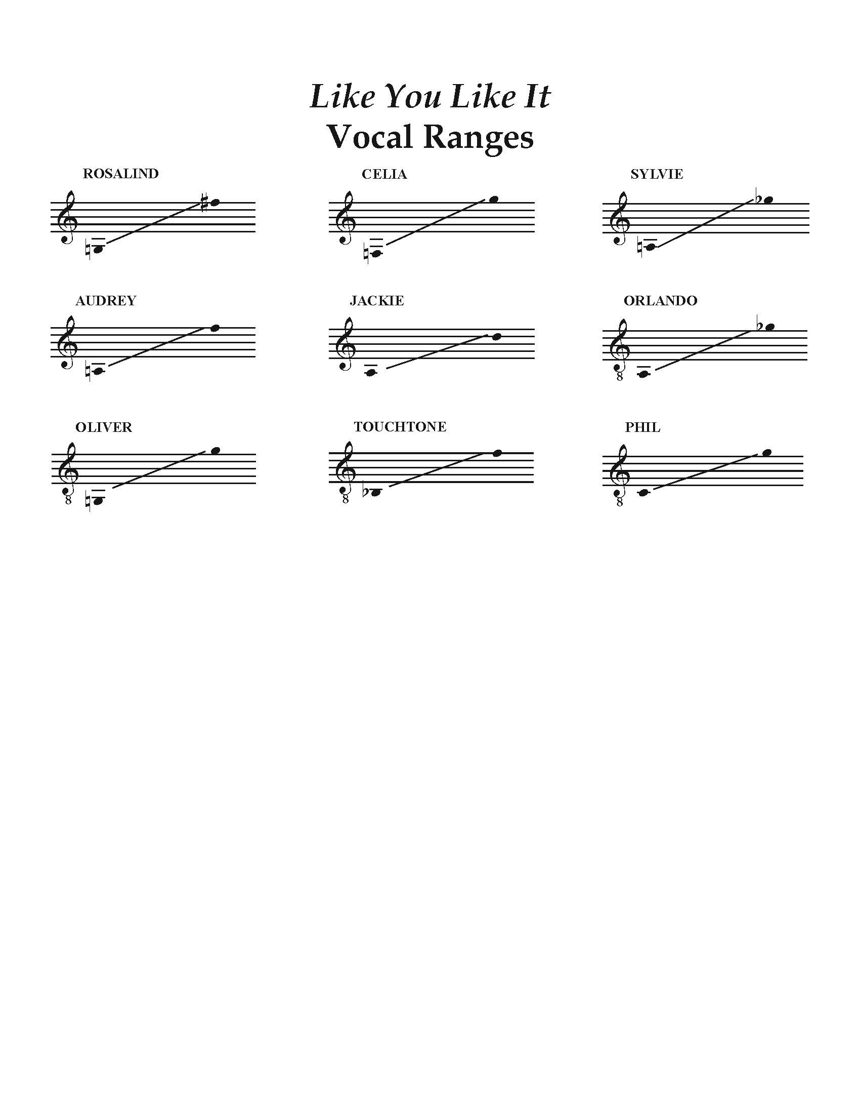 Like You Like It Vocal Ranges