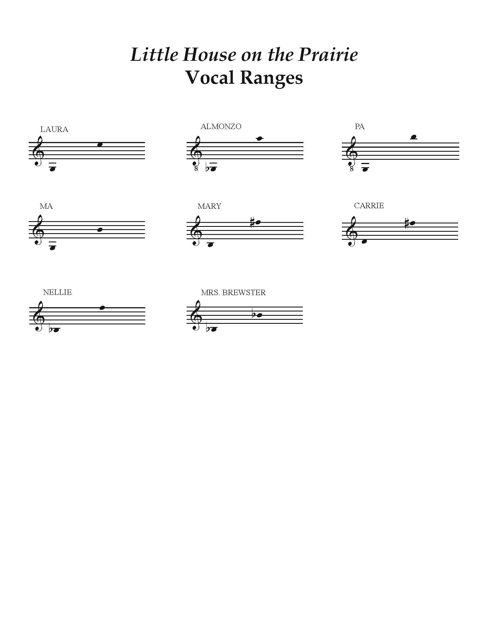 Little House on the Prairie Vocal Ranges