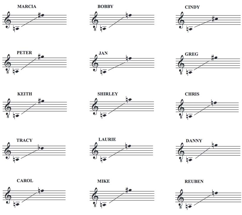 The Bardy Bunch High School Edition Vocal Ranges