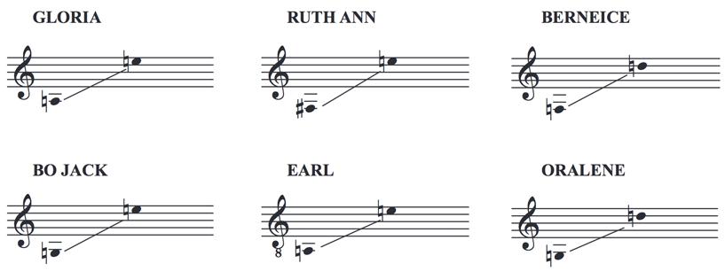 The Silver Belles Vocal Ranges