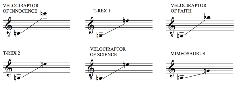 Triassic Parq Vocal Ranges