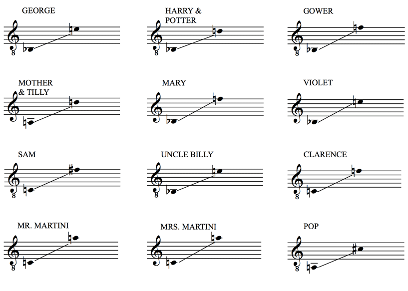 It's a Wonderful Life Vocal Ranges
